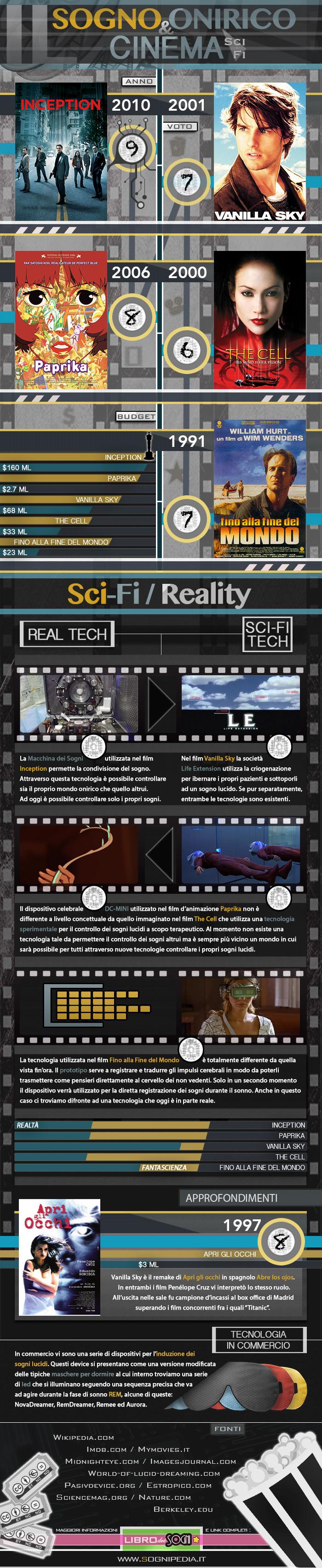 Infografica su sogni lucidi, film e tecnologia di Sognipedia